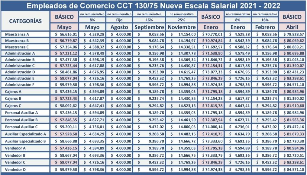 escala salarial empleados de comercio